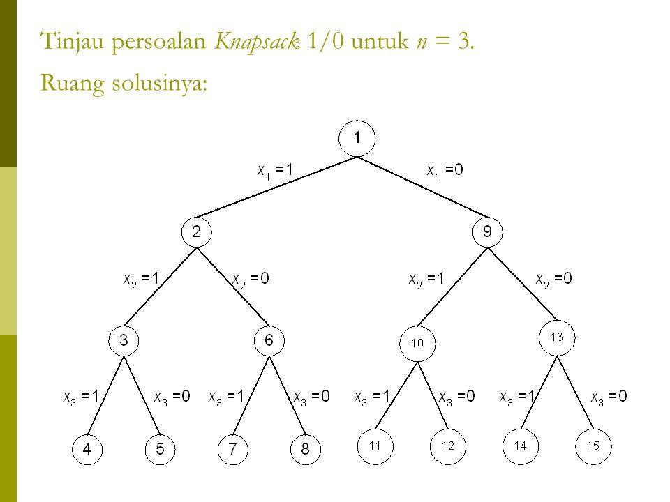 Tinjau persoalan Knapsack 1/0 untuk n = 3. Ruang solusinya:
