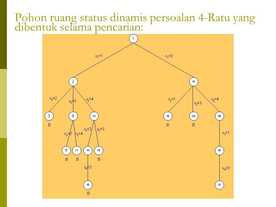 Pohon ruang status dinamis persoalan 4-Ratu yang dibentuk selama pencarian: