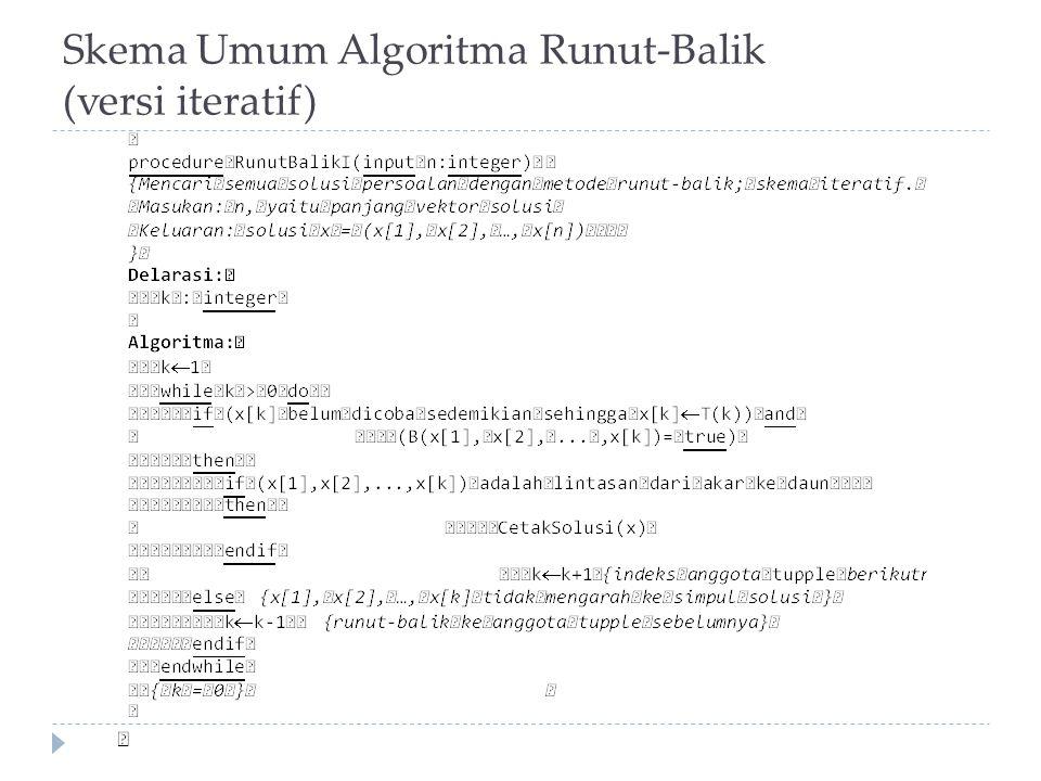 Skema Umum Algoritma Runut-Balik (versi iteratif)