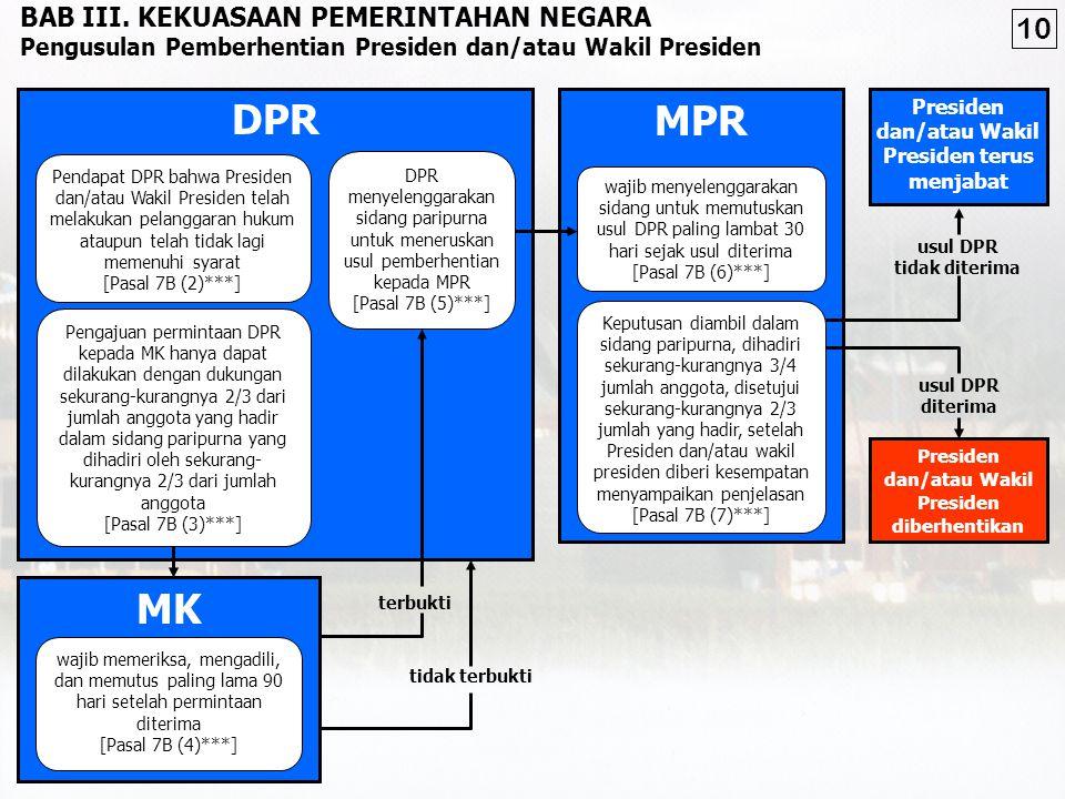 DPR MPR MK 10 BAB III. KEKUASAAN PEMERINTAHAN NEGARA