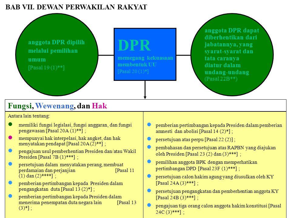 DPR Fungsi, Wewenang, dan Hak Fungsi, Wewenang, dan Hak DPR