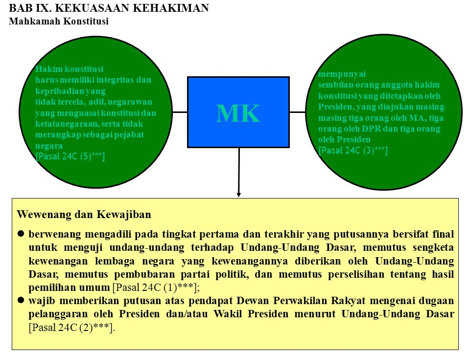 MK BAB IX. KEKUASAAN KEHAKIMAN Wewenang dan Kewajiban
