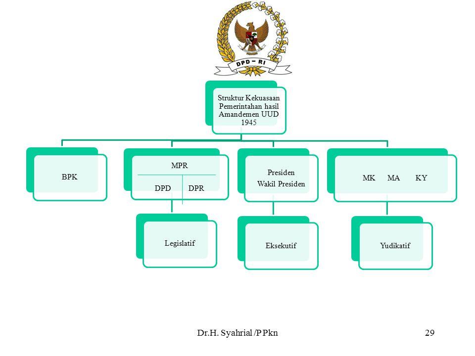 Struktur Kekuasaan Pemerintahan hasil Amandemen UUD 1945