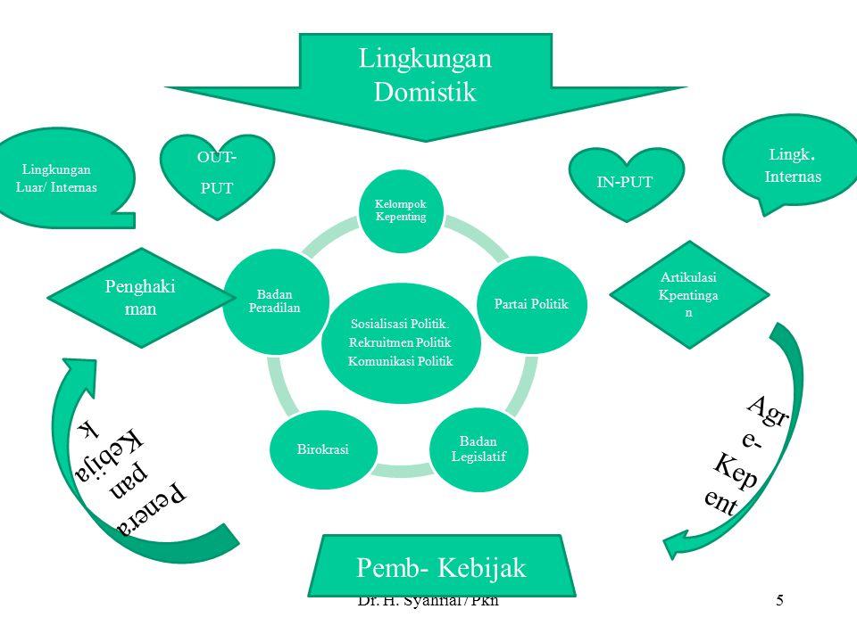 Lingkungan Domistik Agre-Kepent Penerapan Kebijak Pemb- Kebijak