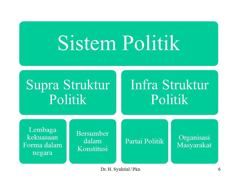 Dr. H. Syahrial / Pkn Sistem Politik Supra Struktur Politik