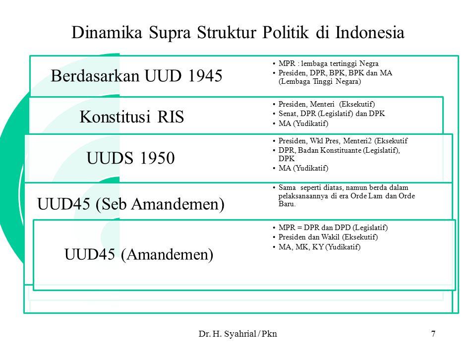 Dinamika Supra Struktur Politik di Indonesia
