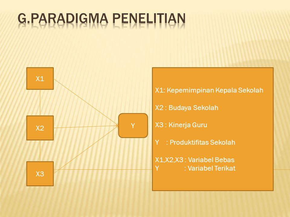 g.Paradigma penelitian