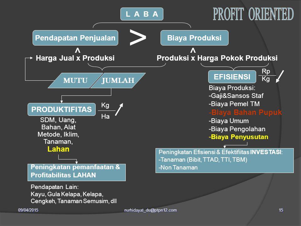 Produksi x Harga Pokok Produksi
