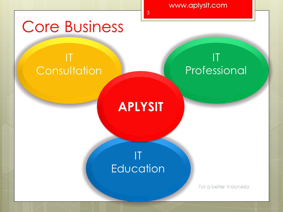 Core Business APLYSIT IT Consultation IT Professional IT Education