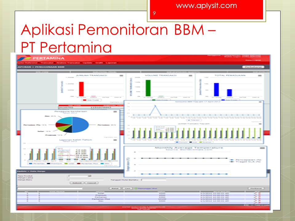 Aplikasi Pemonitoran BBM – PT Pertamina