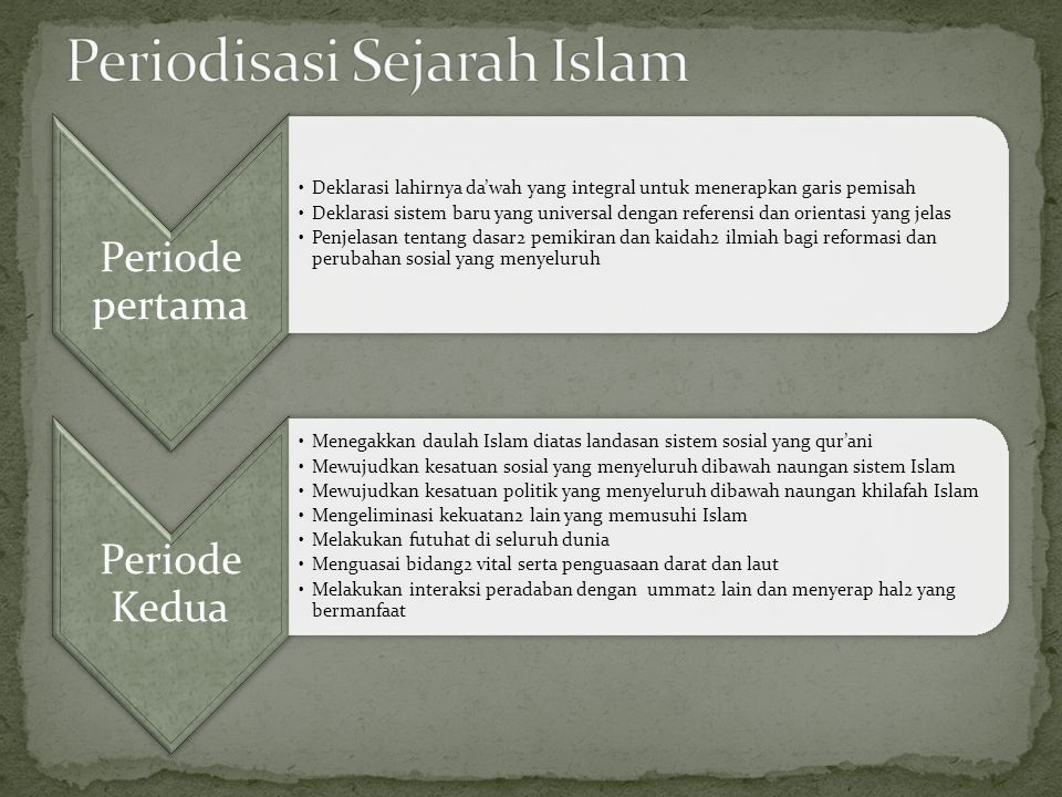 Periodisasi Sejarah Islam