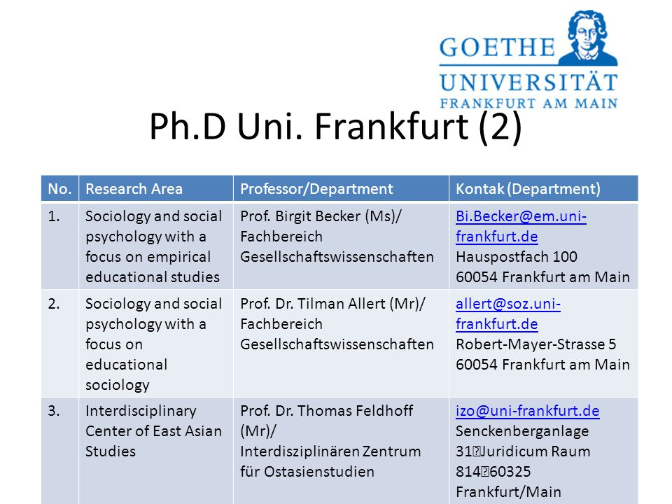 Ph.D Uni. Frankfurt (2) No. Research Area Professor/Department