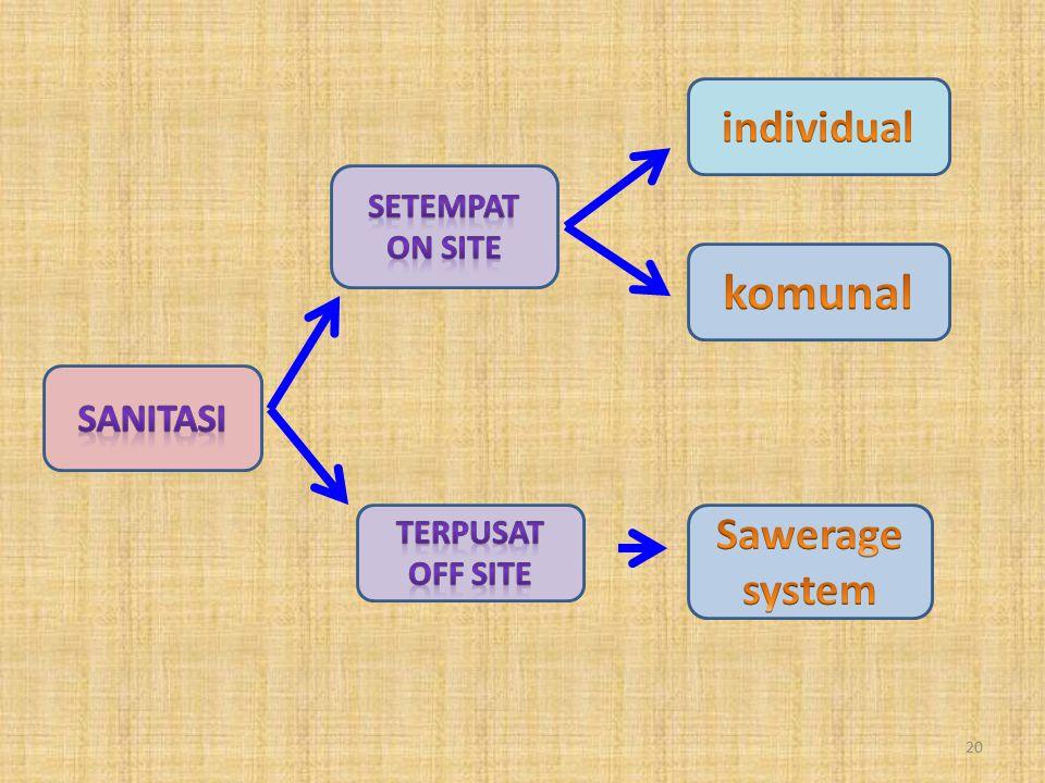 komunal individual Sawerage system Sanitasi Setempat On site Terpusat