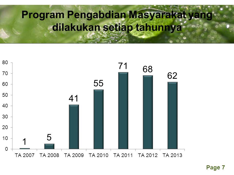 Program Pengabdian Masyarakat yang dilakukan setiap tahunnya