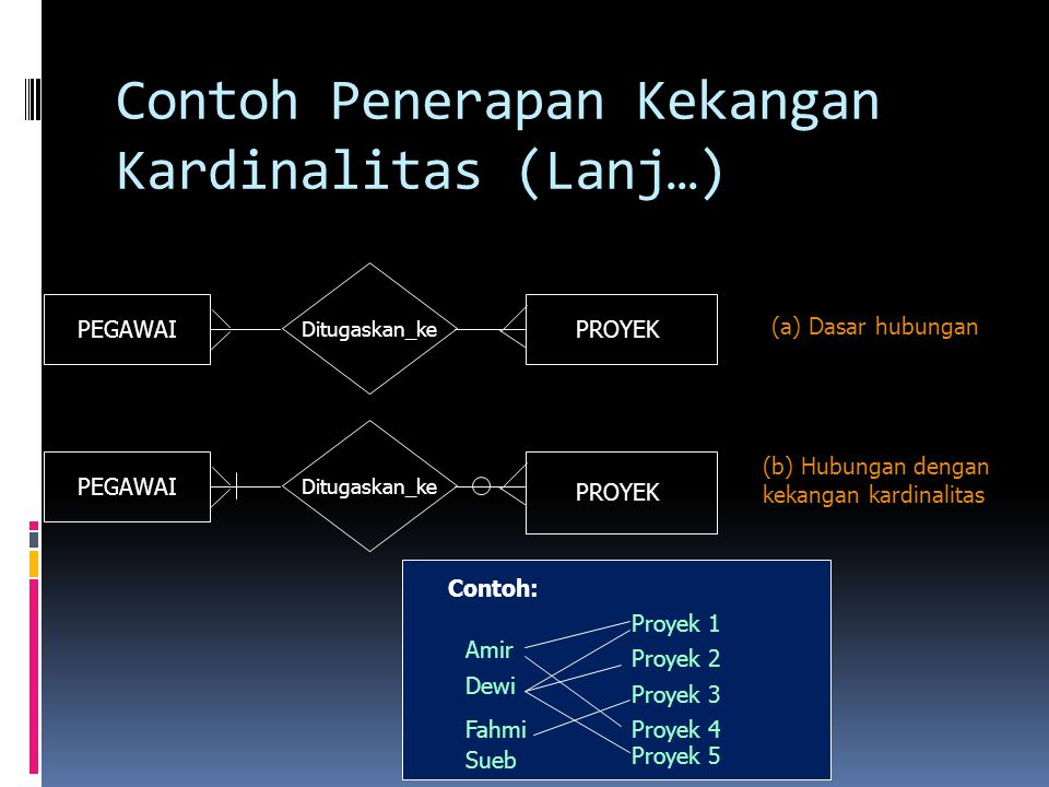 Contoh Penerapan Kekangan Kardinalitas (Lanj…)