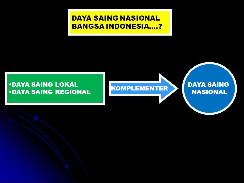 DAYA SAING NASIONAL BANGSA INDONESIA…. DAYA SAING NASIONAL