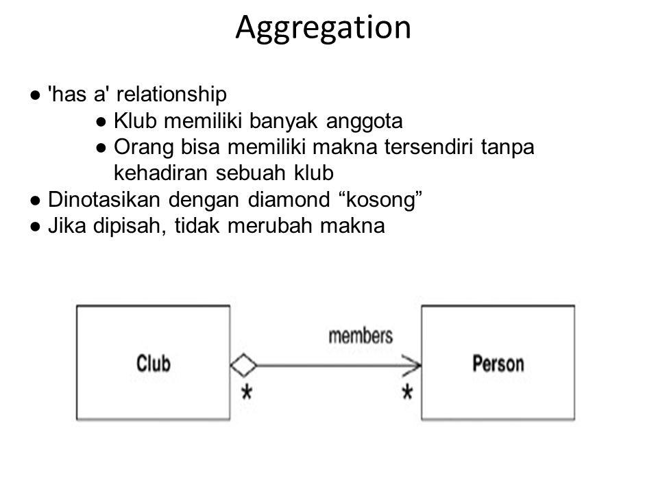 Aggregation ● has a relationship ● Klub memiliki banyak anggota