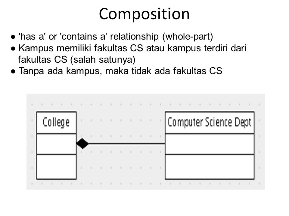 Composition ● has a or contains a relationship (whole-part)
