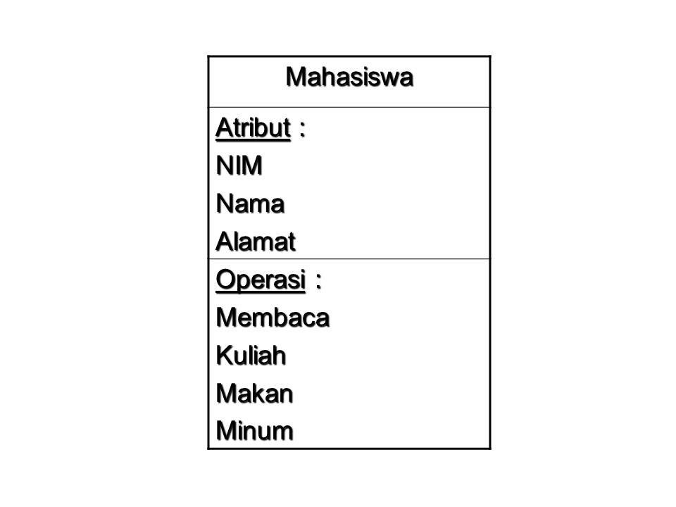 Mahasiswa Atribut : NIM Nama Alamat Operasi : Membaca Kuliah Makan Minum