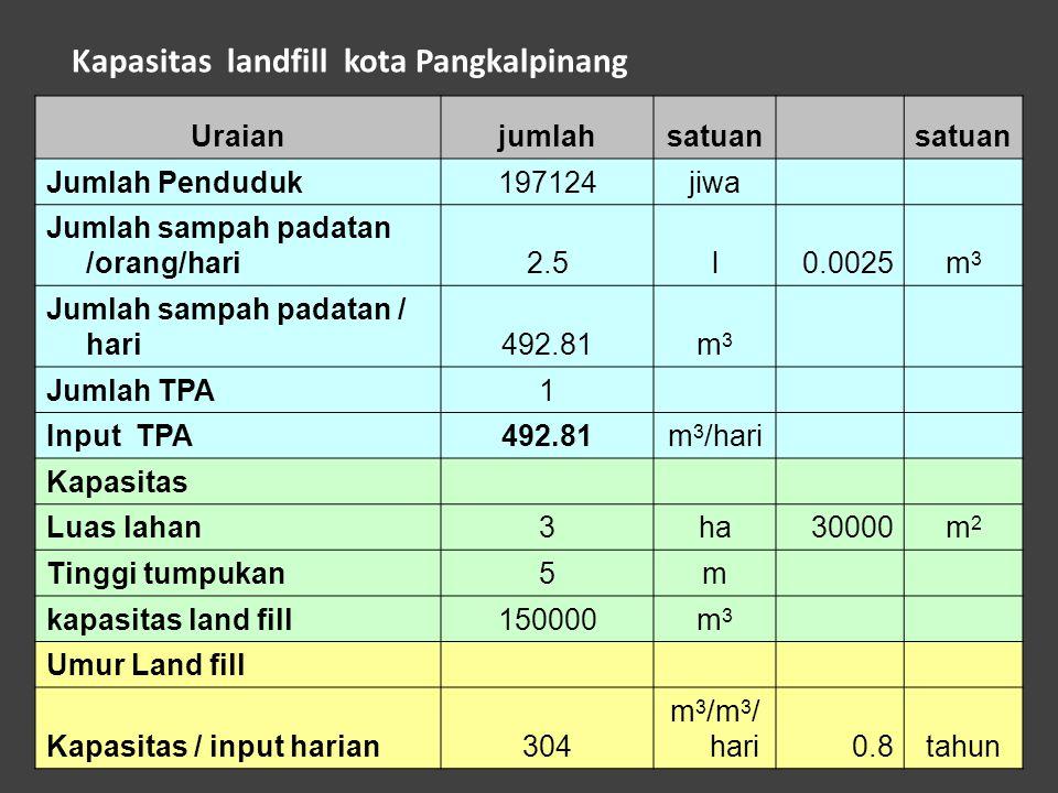 Kapasitas landfill kota Pangkalpinang