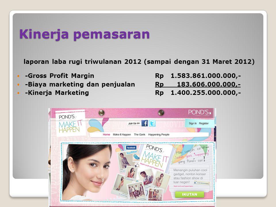 Kinerja pemasaran laporan laba rugi triwulanan 2012 (sampai dengan 31 Maret 2012) -Gross Profit Margin Rp 1.583.861.000.000,-