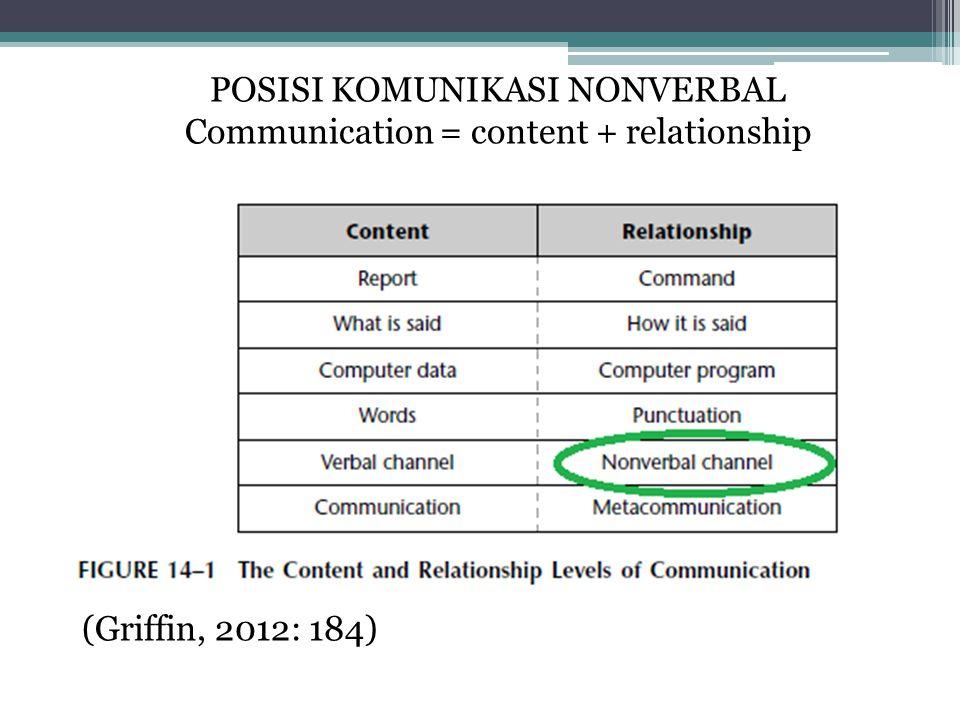 POSISI KOMUNIKASI NONVERBAL Communication = content + relationship (Griffin, 2012: 184)