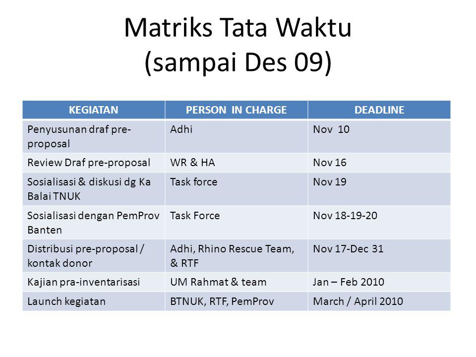 Matriks Tata Waktu (sampai Des 09)
