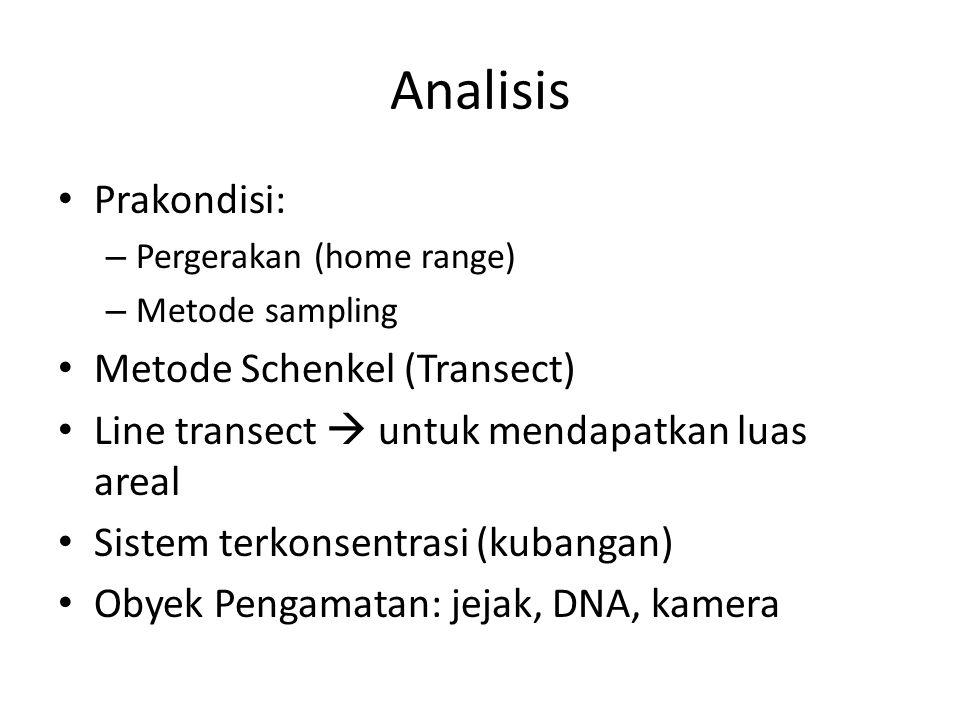 Analisis Prakondisi: Metode Schenkel (Transect)