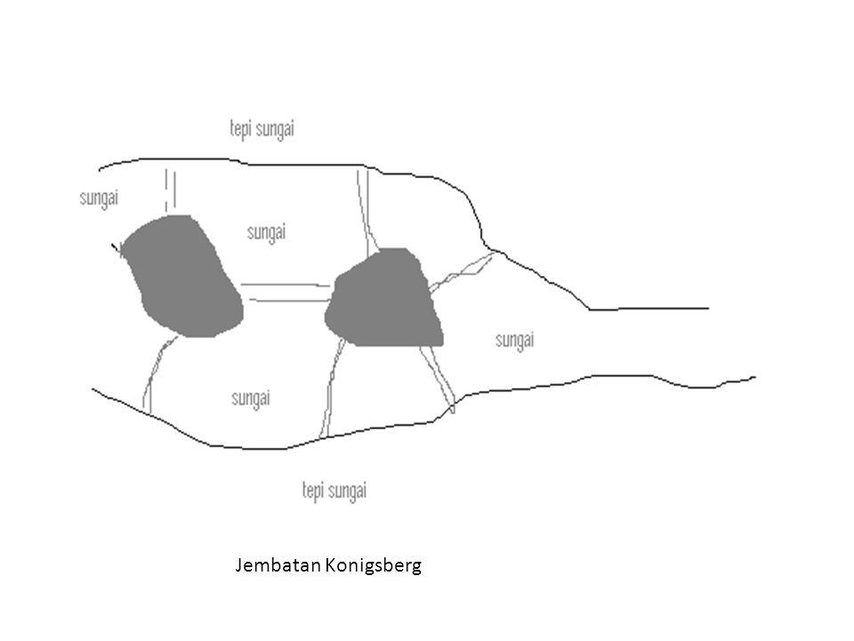 Jembatan Konigsberg