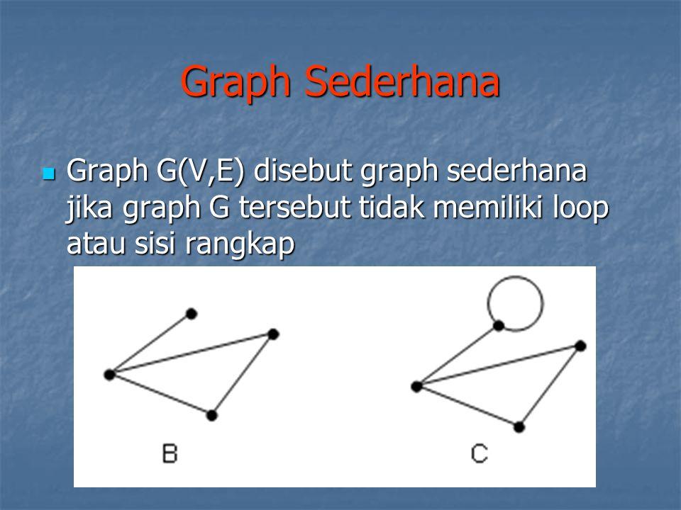 Graph Sederhana Graph G(V,E) disebut graph sederhana jika graph G tersebut tidak memiliki loop atau sisi rangkap.