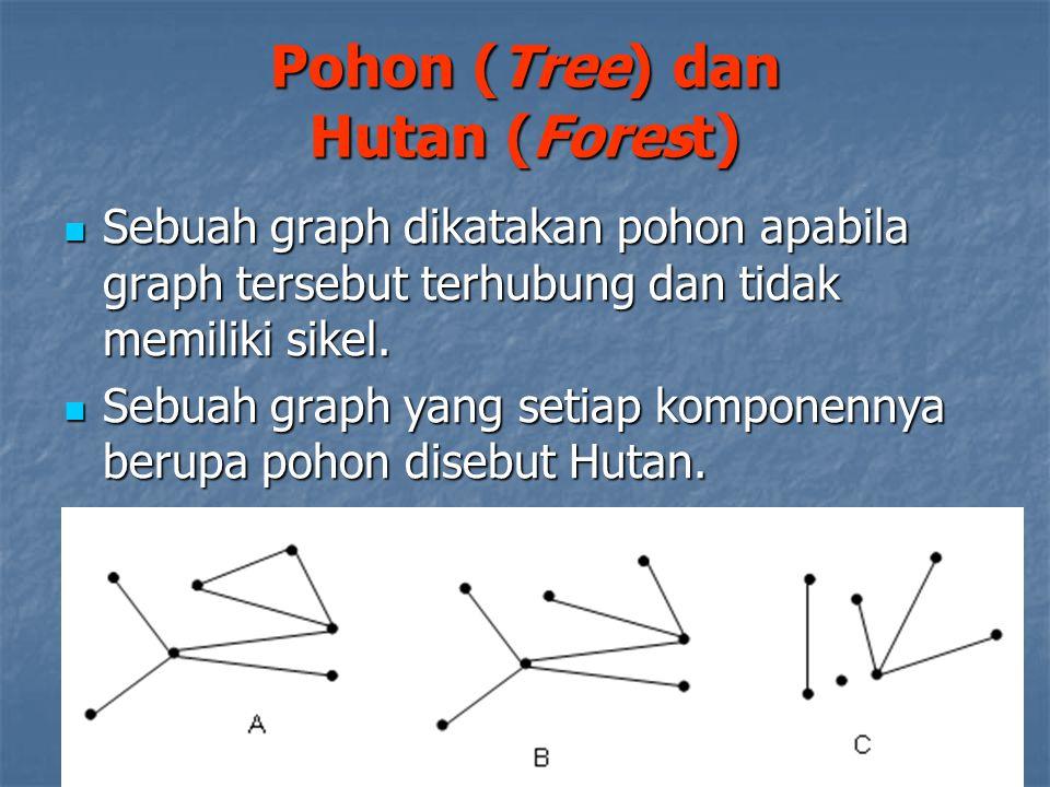 Pohon (Tree) dan Hutan (Forest)