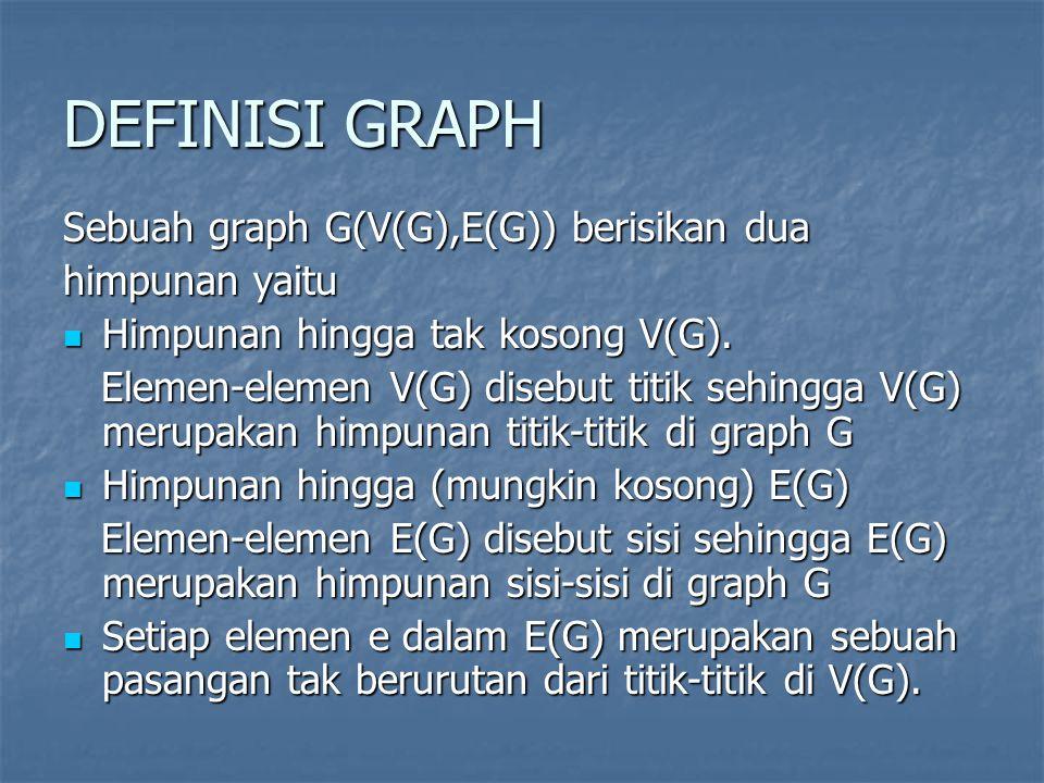 DEFINISI GRAPH Sebuah graph G(V(G),E(G)) berisikan dua himpunan yaitu