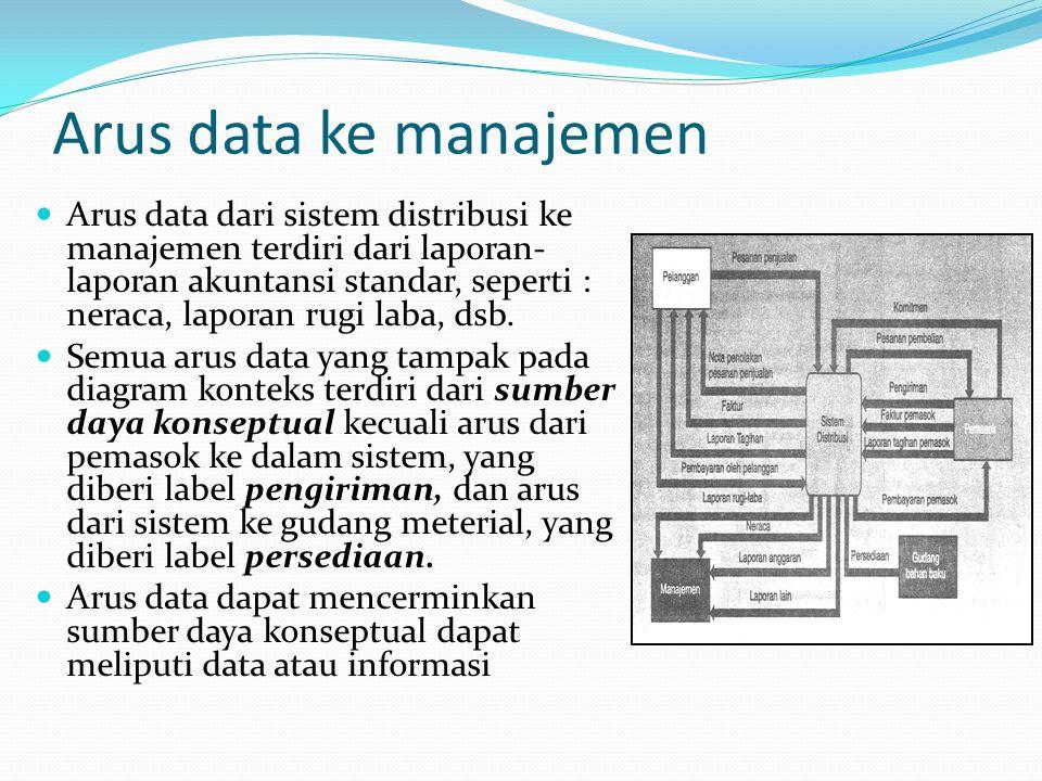 Arus data ke manajemen