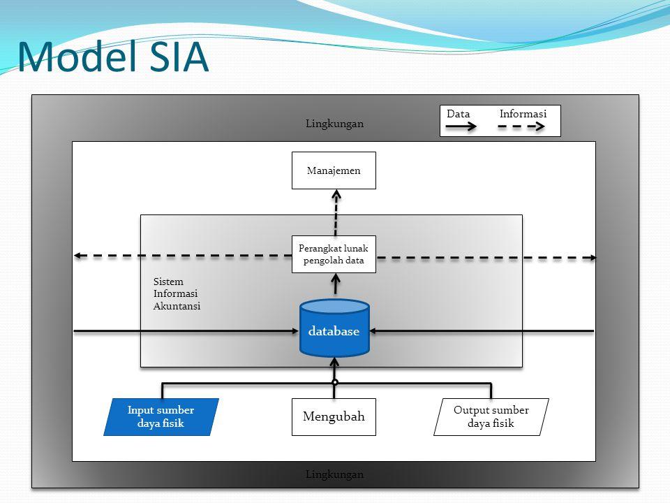 Model SIA database Mengubah Input sumber daya fisik