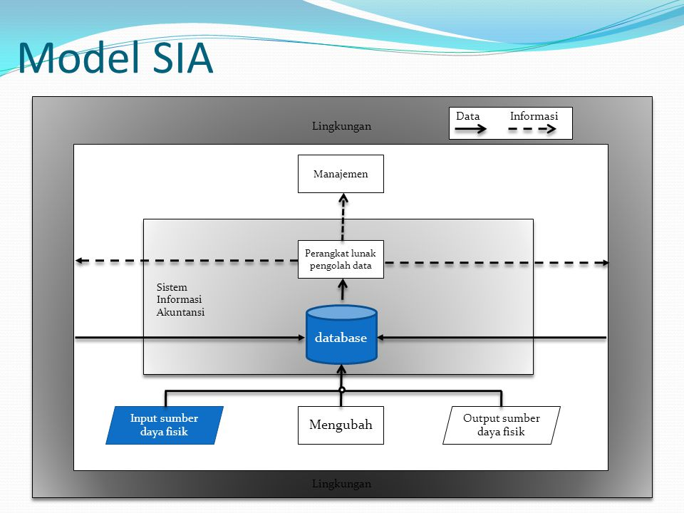 Sistem informasi akuntansi ppt download 4 model ccuart Images