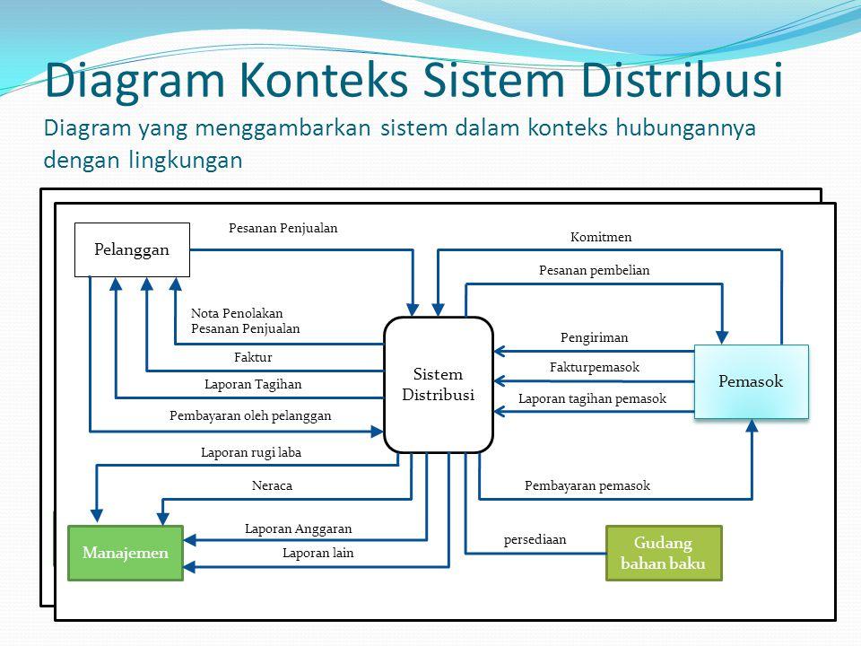 Diagram Konteks Sistem Distribusi Diagram yang menggambarkan sistem dalam konteks hubungannya dengan lingkungan