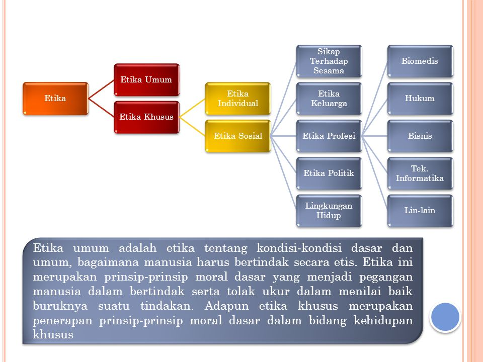 Etika Etika Umum. Etika Khusus. Etika Individual. Etika Sosial. Sikap Terhadap Sesama. Etika Keluarga.
