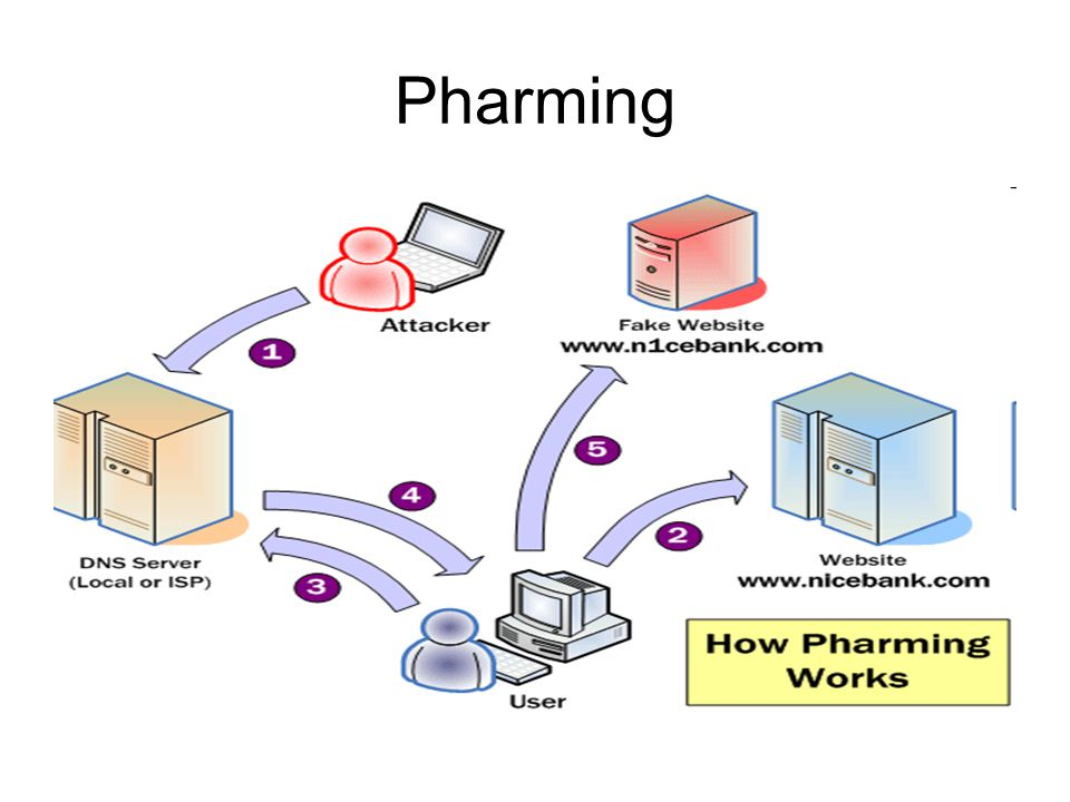 Pharming