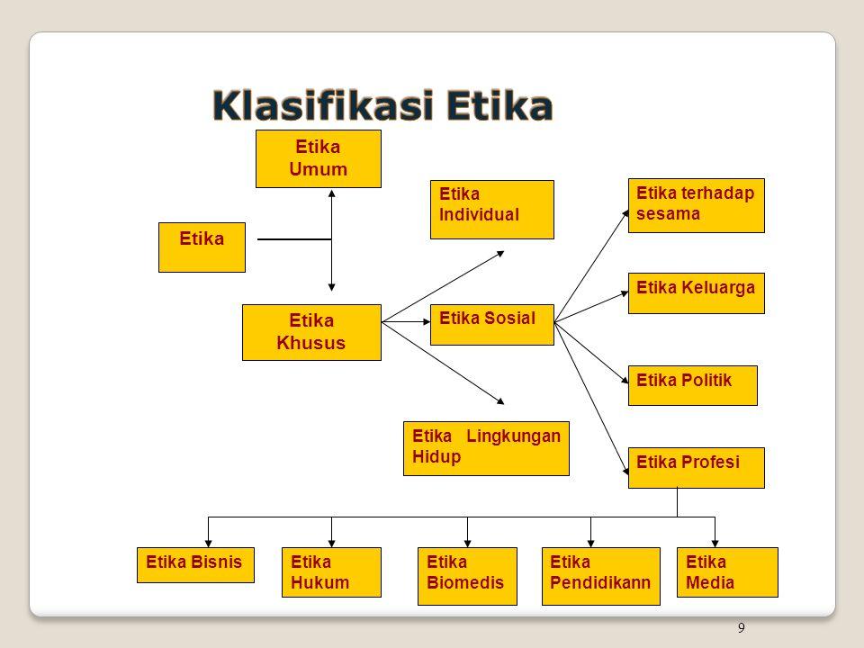 Klasifikasi Etika Etika Umum Etika Etika Khusus Etika Bisnis