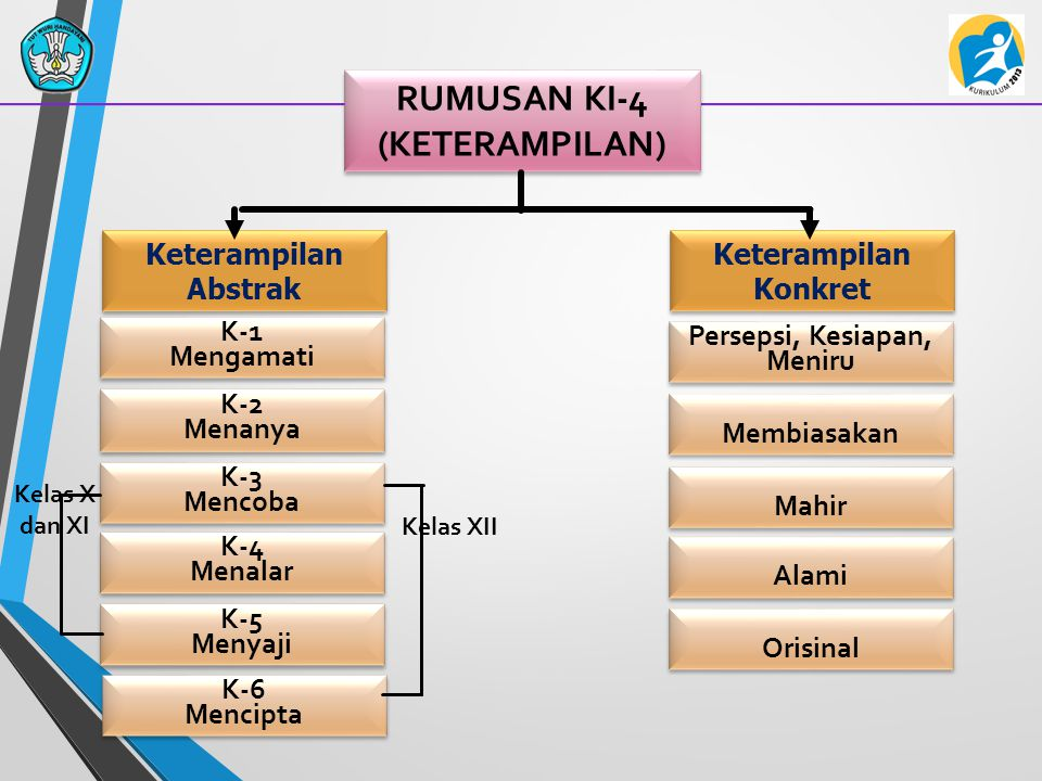 RUMUSAN KI-4 (KETERAMPILAN)