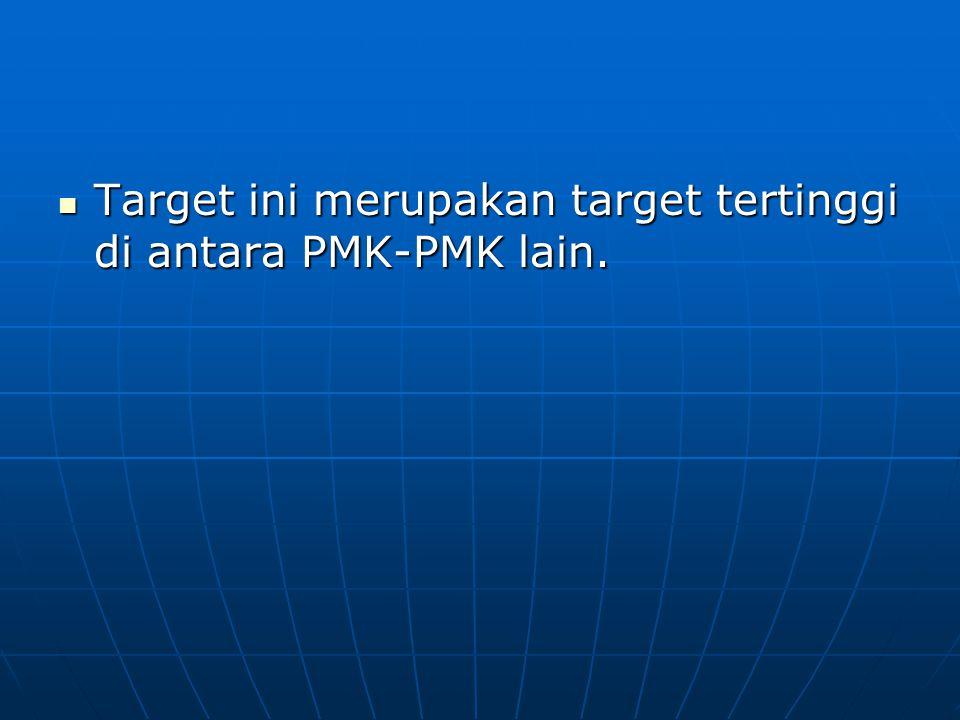 Target ini merupakan target tertinggi di antara PMK-PMK lain.