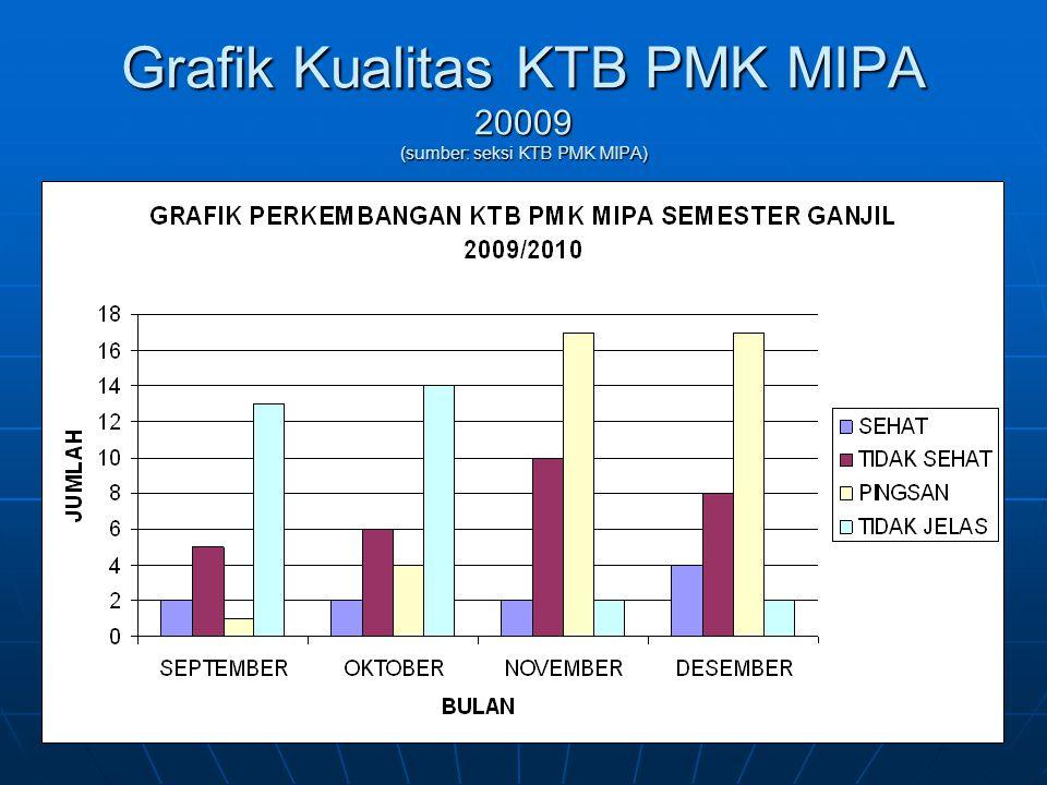 Grafik Kualitas KTB PMK MIPA 20009 (sumber: seksi KTB PMK MIPA)