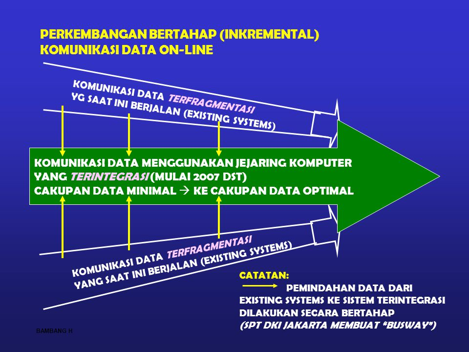 PERKEMBANGAN BERTAHAP (INKREMENTAL) KOMUNIKASI DATA ON-LINE