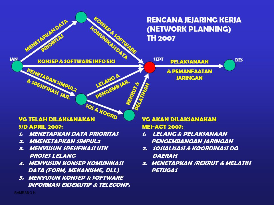 KONSEP & SOFTWARE INFO EKS