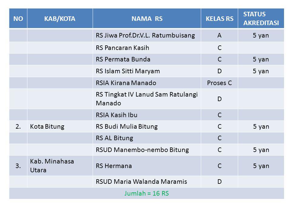 NO KAB/KOTA. NAMA RS. KELAS RS. STATUS AKREDITASI. RS Jiwa Prof.Dr.V.L. Ratumbuisang. A. 5 yan.