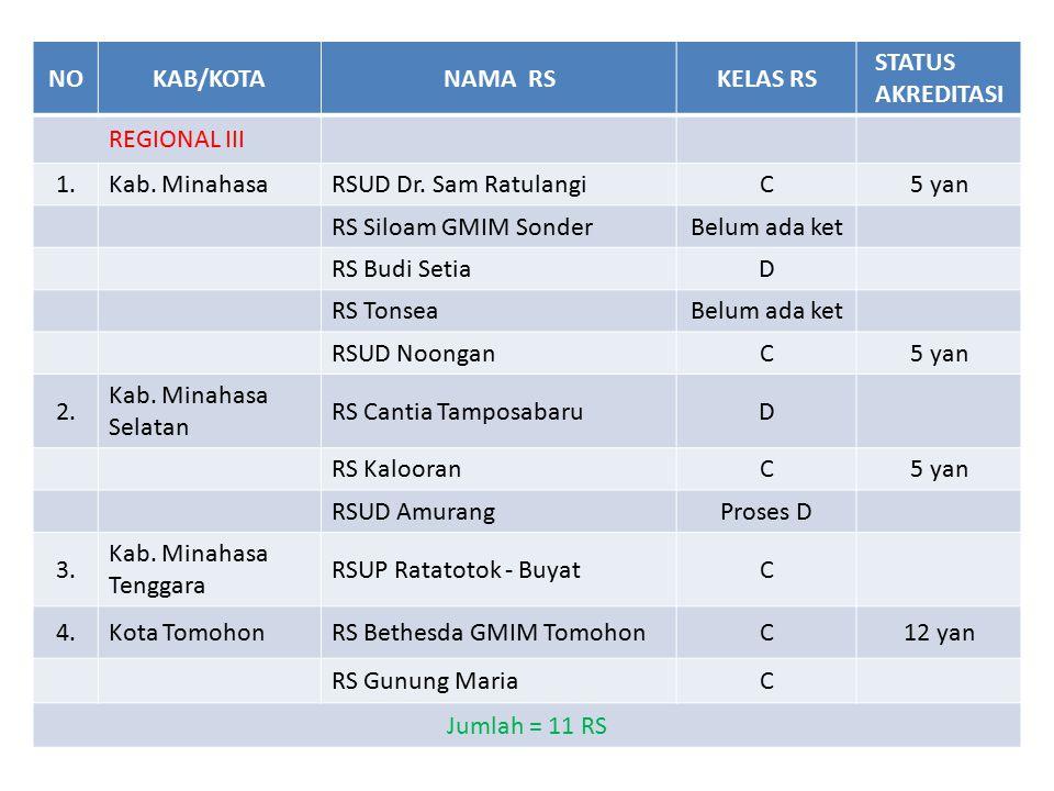 NO KAB/KOTA. NAMA RS. KELAS RS. STATUS AKREDITASI. REGIONAL III. 1. Kab. Minahasa. RSUD Dr. Sam Ratulangi.