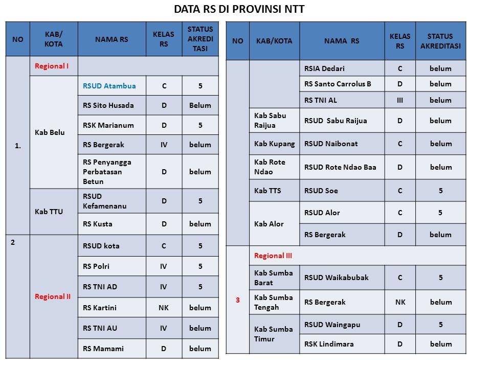 DATA RS DI PROVINSI NTT NO KAB/ KOTA NAMA RS KELAS RS