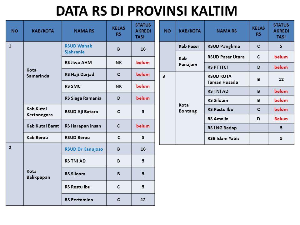 DATA RS DI PROVINSI KALTIM