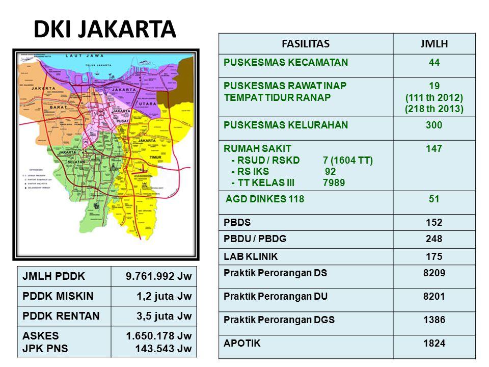 DKI JAKARTA FASILITAS JMLH JMLH PDDK 9.761.992 Jw PDDK MISKIN