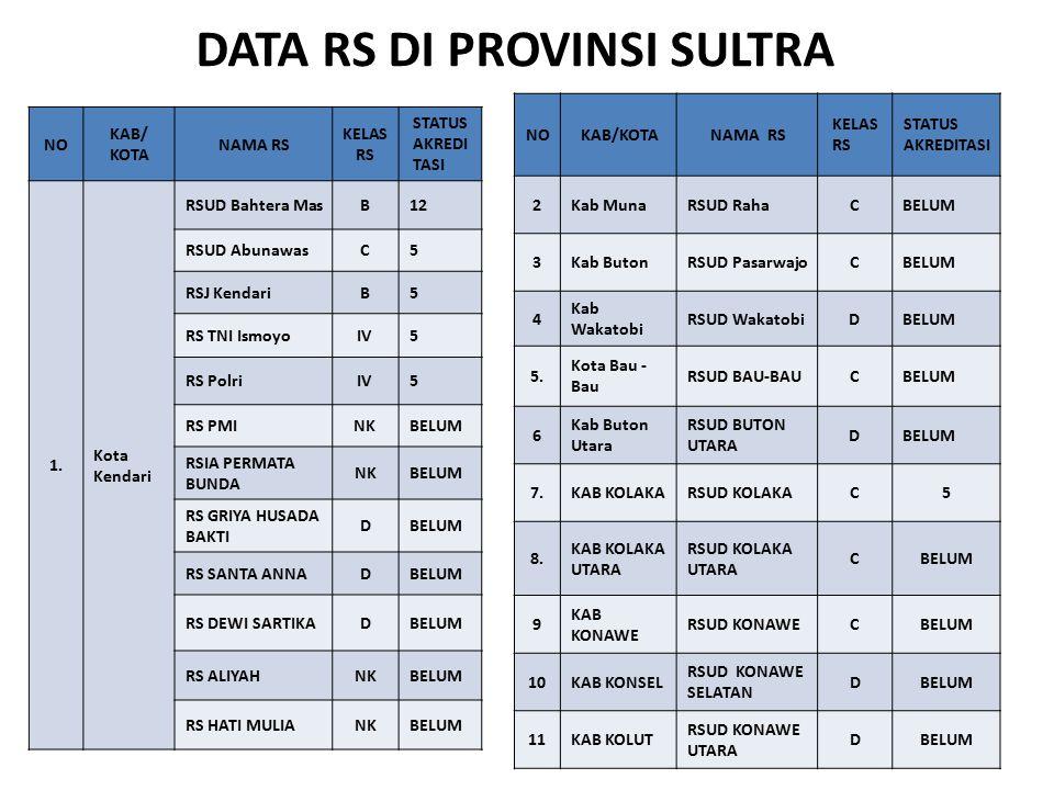 DATA RS DI PROVINSI SULTRA